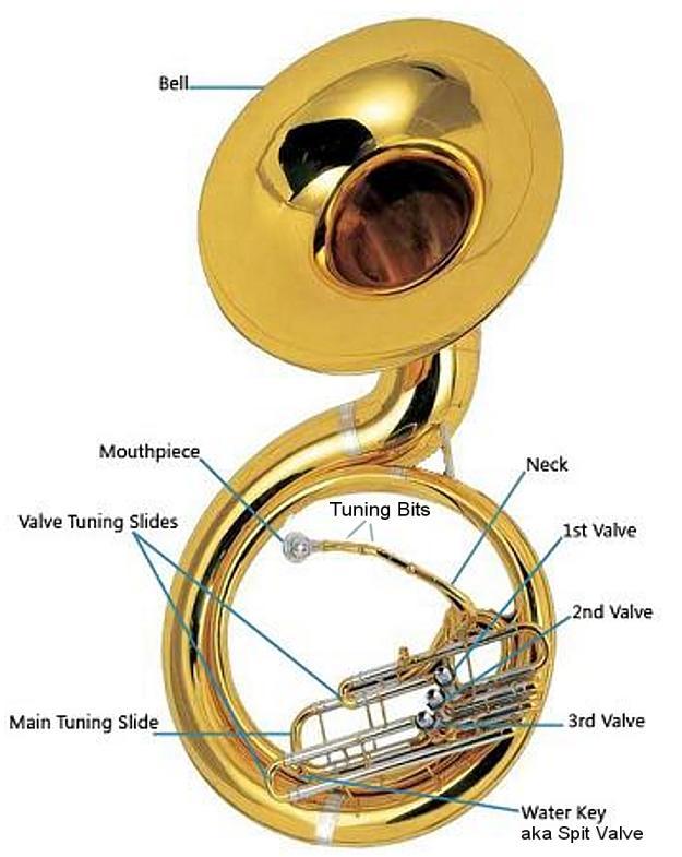 SousaphoneDiagram