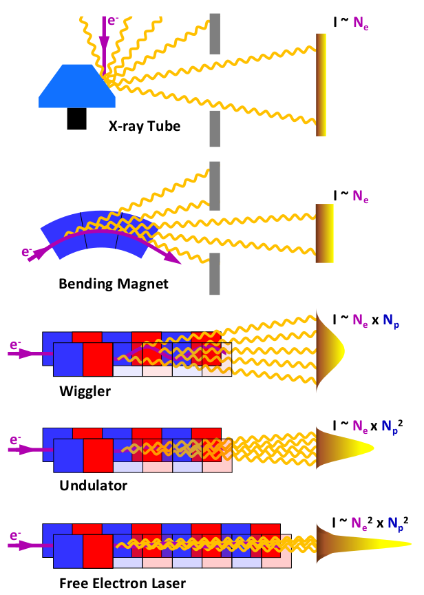 Principles-of-X-ray-generation-in-X-ray-tube-bending-magnet-wiggler-undulator-and.ppm